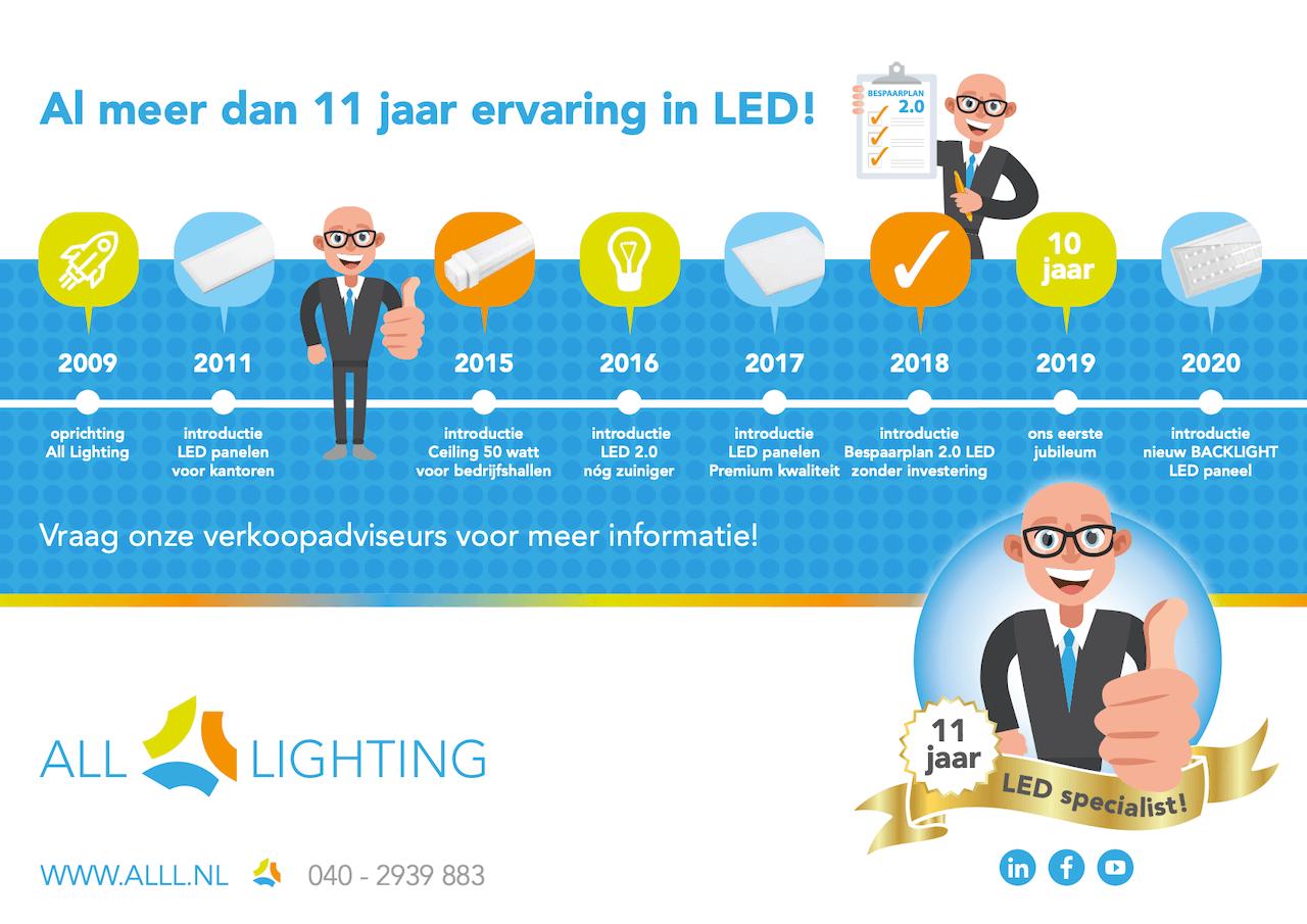 Al meer dan 11 jaar ervaring in LED-verlichting